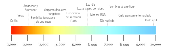 Tabla de temperatura de color LED